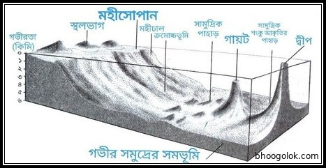 মহীসোপান (Continental Shelf)